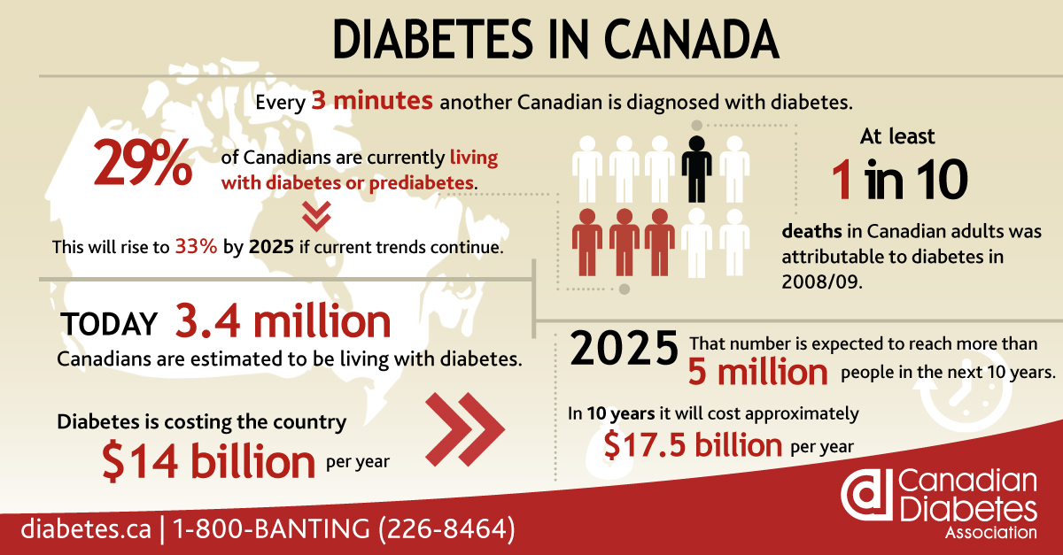 WARKENTIN CALLS FOR REVERSAL OF HEARTLESS DIABETIC TAX GRAB